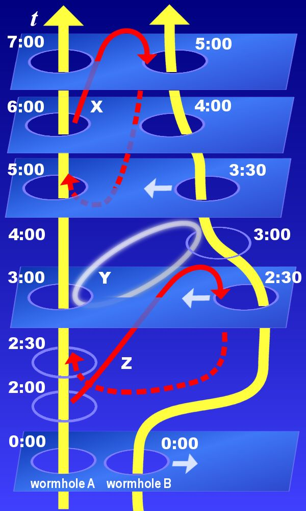 Time_travel_hypothesis_using_wormholes