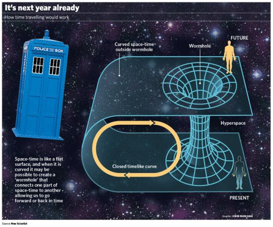 Time Travel Paradox Theories