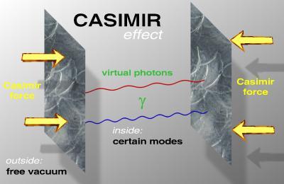 Casimir Effekt