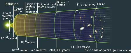 inflatinary universe