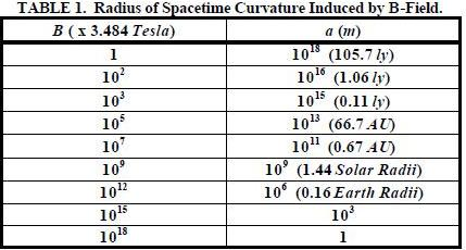Physics weirdsciences for Space time curvature