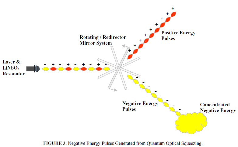 Negative Energy: From Theory to Lab | WeirdSciences